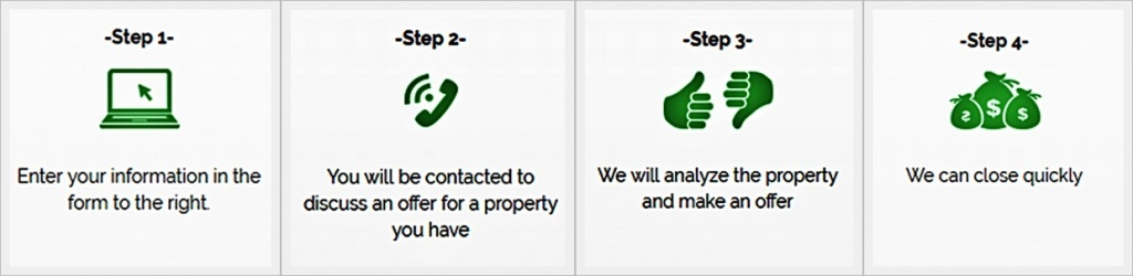 we buy and sell homes process