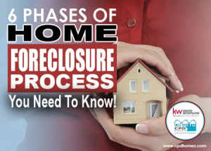 home foreclosure phases
